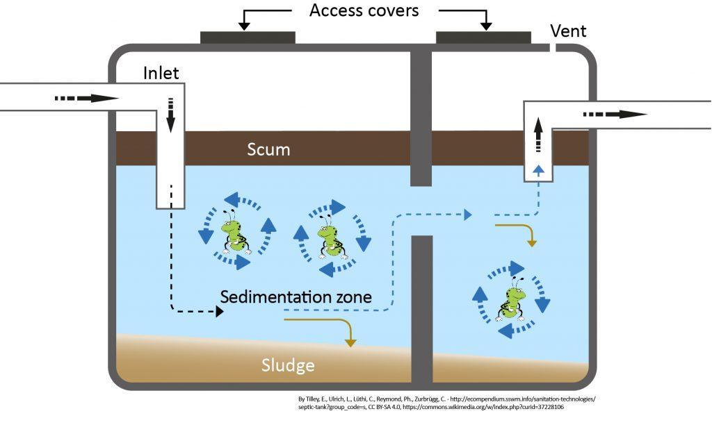 Septic Tank Booster Envirosystems Uk Ltd
